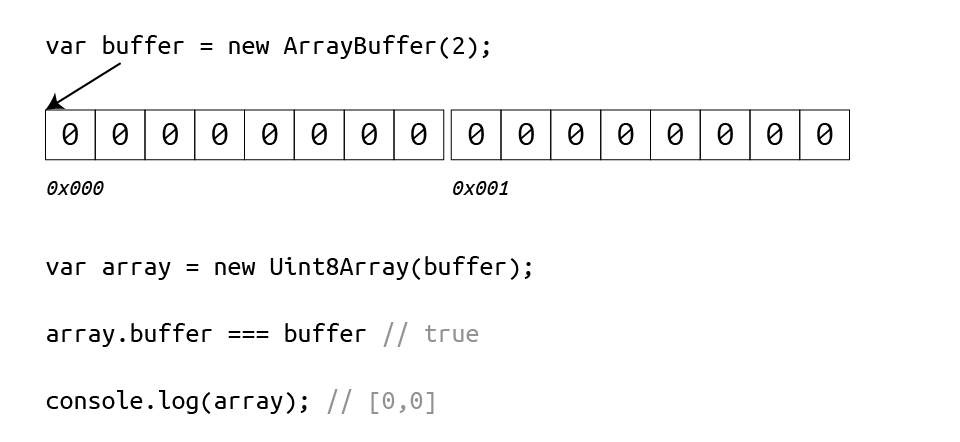 Typed arrays